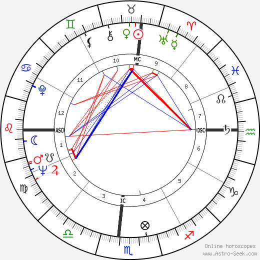 James Brown astro natal birth chart, James Brown horoscope, astrology