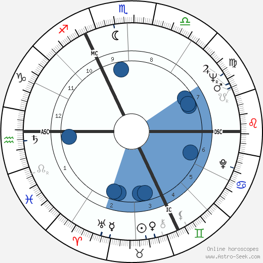 Jean Becker wikipedia, horoscope, astrology, instagram