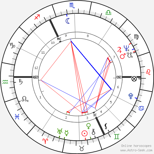 Jean Becker tema natale, oroscopo, Jean Becker oroscopi gratuiti, astrologia