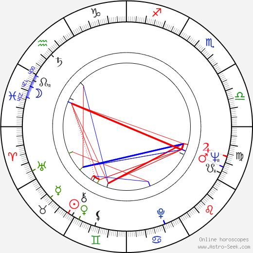 Jean Herman tema natale, oroscopo, Jean Herman oroscopi gratuiti, astrologia