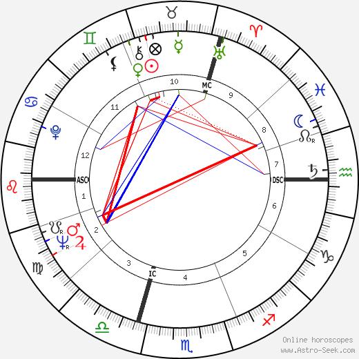 Жан Эрман Jean Vautrin день рождения гороскоп, Jean Vautrin Натальная карта онлайн