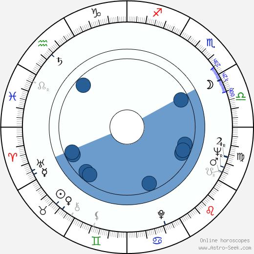 Jerzy Molga wikipedia, horoscope, astrology, instagram