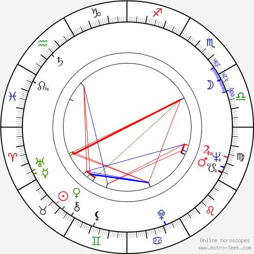 Jerzy Molga birth chart, Jerzy Molga astro natal horoscope, astrology