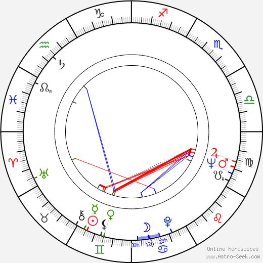 Jerzy Nasierowski birth chart, Jerzy Nasierowski astro natal horoscope, astrology
