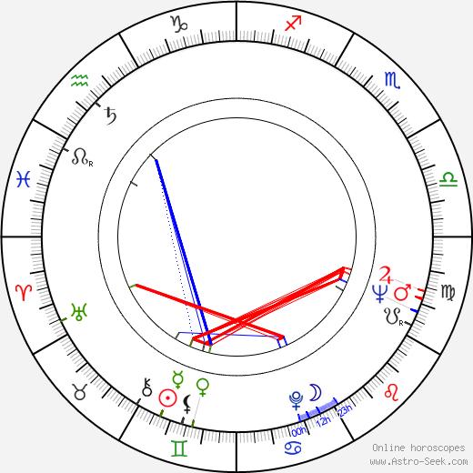 Jess Osuna birth chart, Jess Osuna astro natal horoscope, astrology