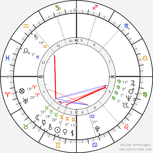 Joan Collins birth chart, biography, wikipedia 2017, 2018