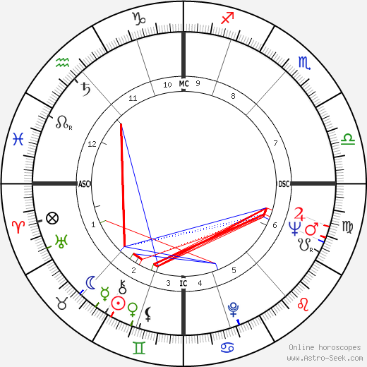 Joan Collins astro natal birth chart, Joan Collins horoscope, astrology