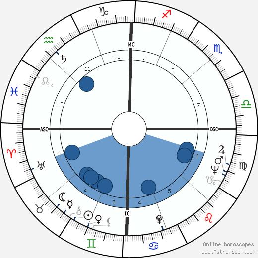 John Browning wikipedia, horoscope, astrology, instagram
