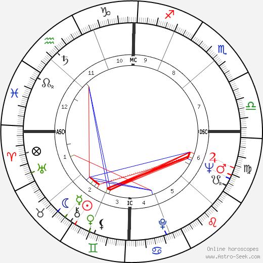 John Browning astro natal birth chart, John Browning horoscope, astrology