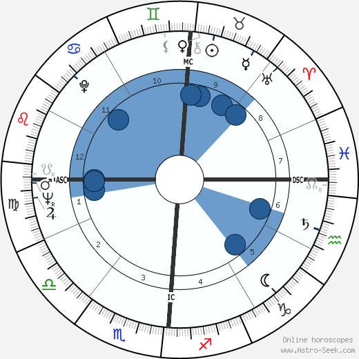 John Roseboro wikipedia, horoscope, astrology, instagram