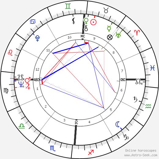 John Roseboro tema natale, oroscopo, John Roseboro oroscopi gratuiti, astrologia