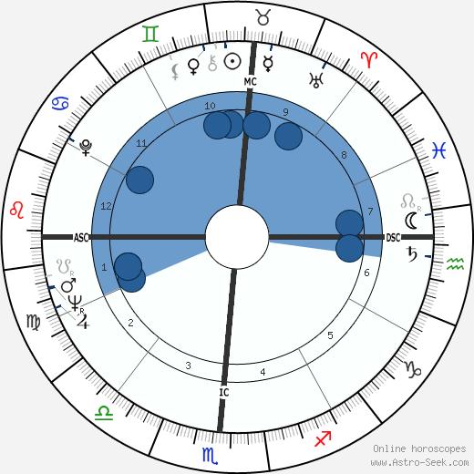 Jose Luis Gonzales wikipedia, horoscope, astrology, instagram