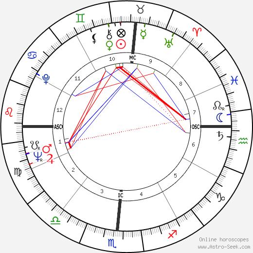 Jose Luis Gonzales tema natale, oroscopo, Jose Luis Gonzales oroscopi gratuiti, astrologia