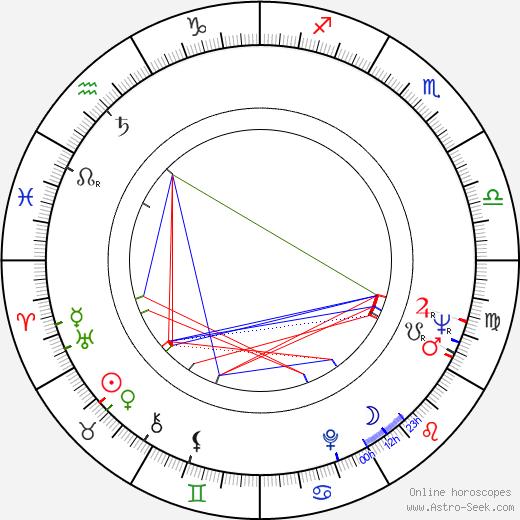 Marcela Martínková birth chart, Marcela Martínková astro natal horoscope, astrology