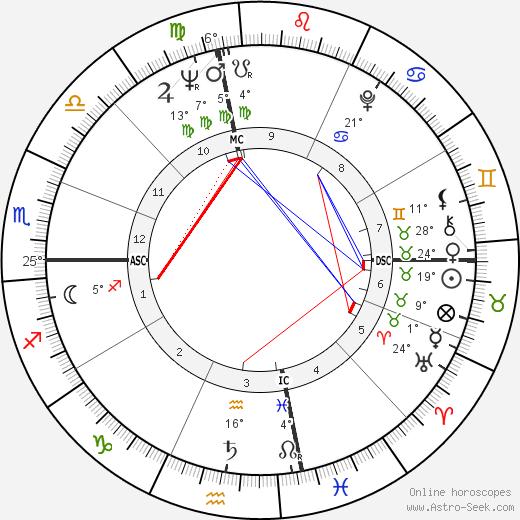 Marianne E. Payton birth chart, biography, wikipedia 2019, 2020