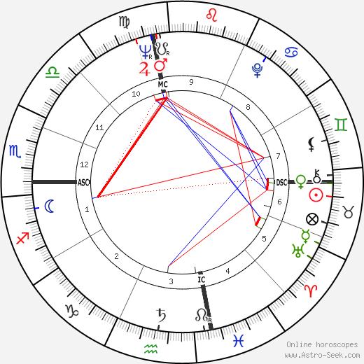 Marianne E. Payton astro natal birth chart, Marianne E. Payton horoscope, astrology