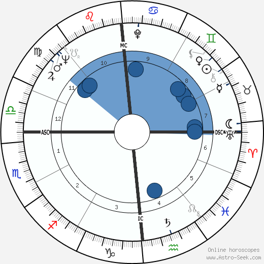 Maurice André wikipedia, horoscope, astrology, instagram