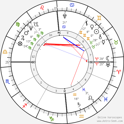 Maurice André birth chart, biography, wikipedia 2019, 2020