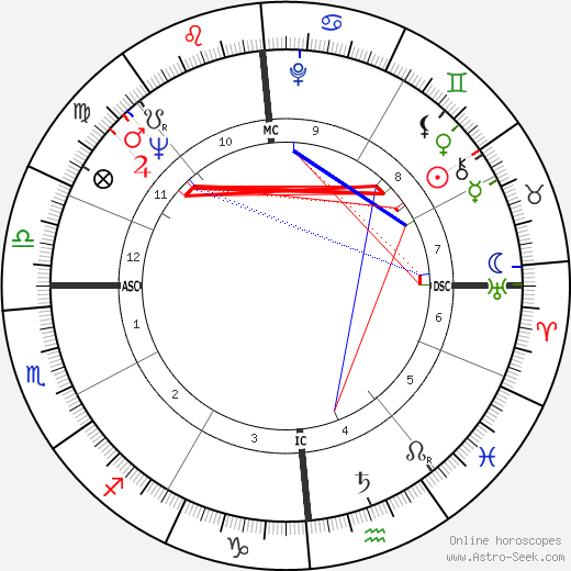 Maurice André astro natal birth chart, Maurice André horoscope, astrology