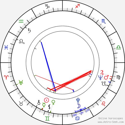 Miroslav Suchý birth chart, Miroslav Suchý astro natal horoscope, astrology