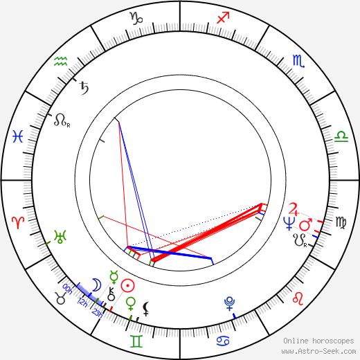 Othon Bastos birth chart, Othon Bastos astro natal horoscope, astrology