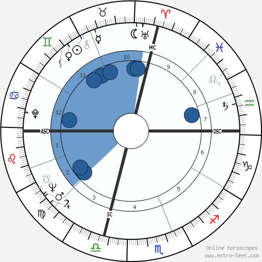 Paul Brenner wikipedia, horoscope, astrology, instagram