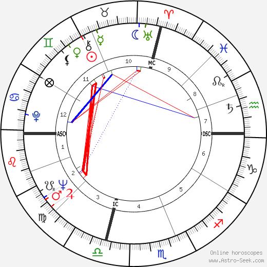 Paul Brenner tema natale, oroscopo, Paul Brenner oroscopi gratuiti, astrologia