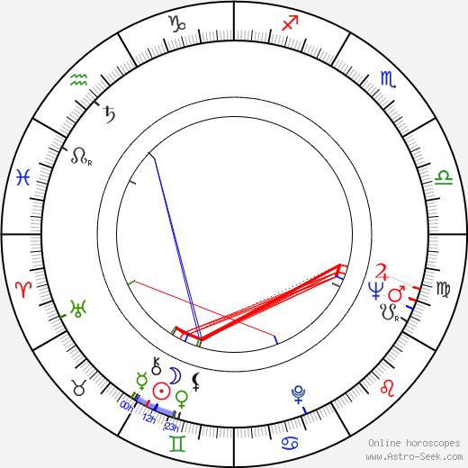 Réal Giguère birth chart, Réal Giguère astro natal horoscope, astrology