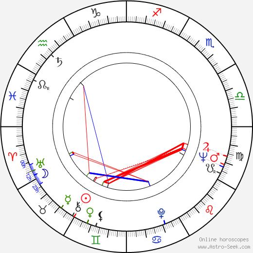 Robert Castel день рождения гороскоп, Robert Castel Натальная карта онлайн