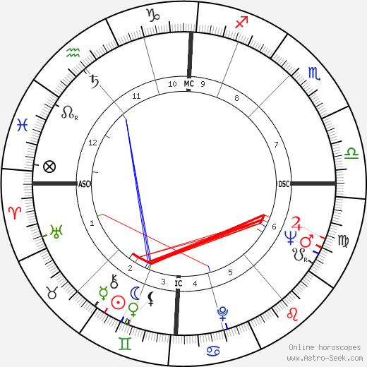 Sarah Marshall день рождения гороскоп, Sarah Marshall Натальная карта онлайн