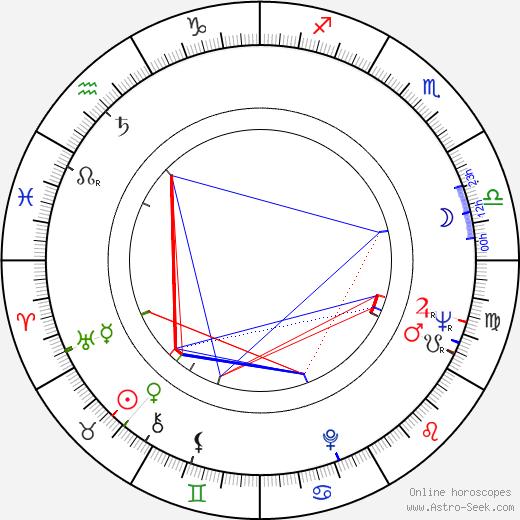 Silvia Popovici birth chart, Silvia Popovici astro natal horoscope, astrology