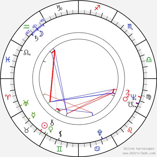Timo T. Kaukonen astro natal birth chart, Timo T. Kaukonen horoscope, astrology