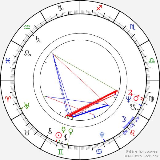 Tinsley H. Irvin birth chart, Tinsley H. Irvin astro natal horoscope, astrology