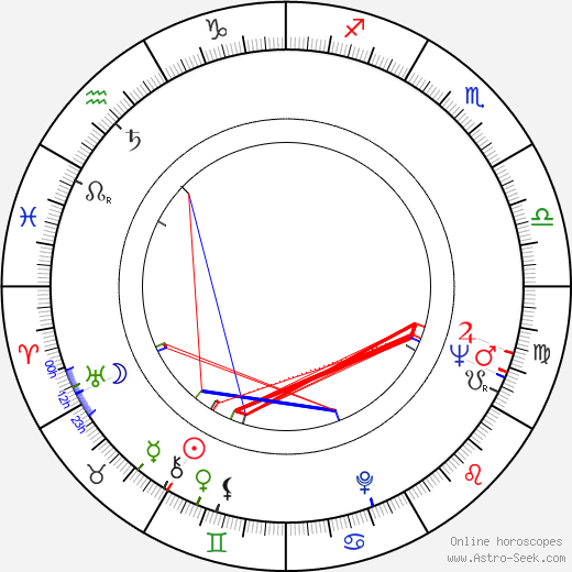 Ulf Björlin birth chart, Ulf Björlin astro natal horoscope, astrology