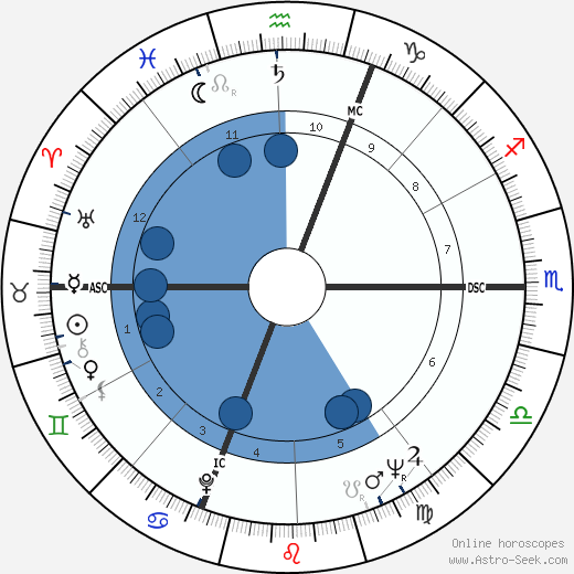 William E. Glenn wikipedia, horoscope, astrology, instagram