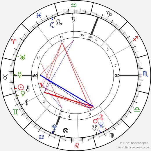 William E. Glenn tema natale, oroscopo, William E. Glenn oroscopi gratuiti, astrologia