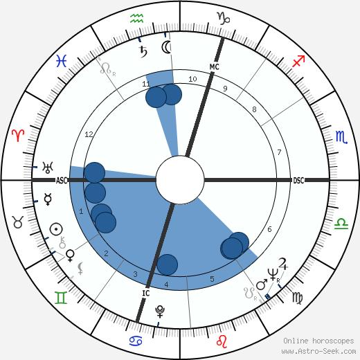 Yves Gamonet wikipedia, horoscope, astrology, instagram