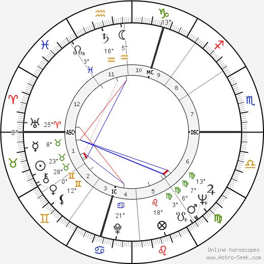 Yves Gamonet birth chart, biography, wikipedia 2020, 2021