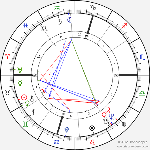 Yves Gamonet birth chart, Yves Gamonet astro natal horoscope, astrology