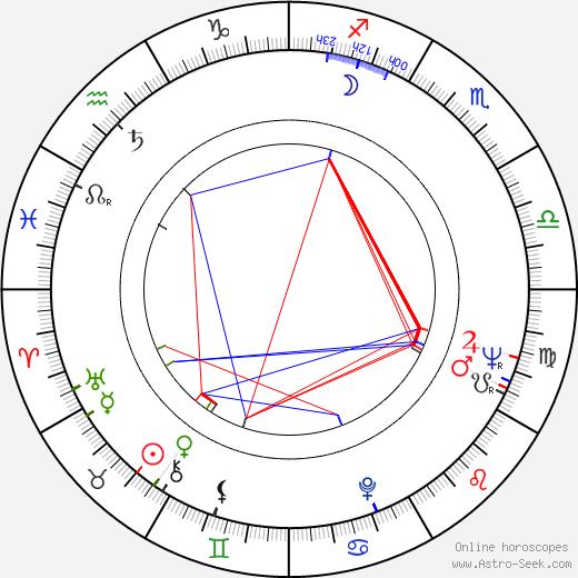Zoran Radmilovic tema natale, oroscopo, Zoran Radmilovic oroscopi gratuiti, astrologia