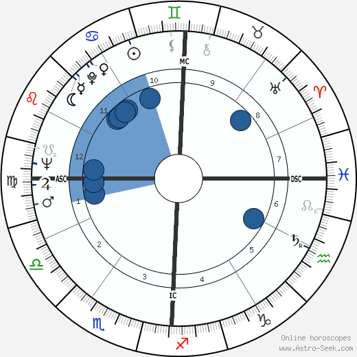 Alvaro Siza Vieira wikipedia, horoscope, astrology, instagram
