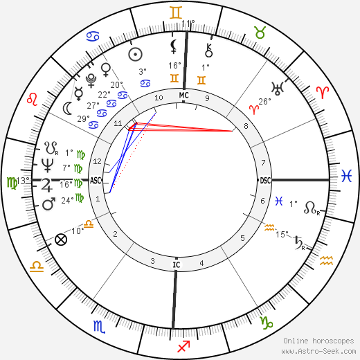 Alvaro Siza Vieira birth chart, biography, wikipedia 2019, 2020