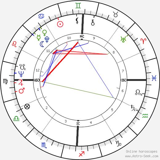 Alvaro Siza Vieira astro natal birth chart, Alvaro Siza Vieira horoscope, astrology