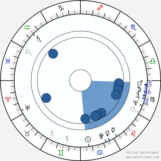 Bohumil Sobotka wikipedia, horoscope, astrology, instagram