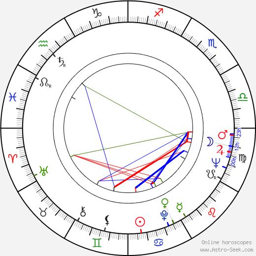Bohumil Sobotka tema natale, oroscopo, Bohumil Sobotka oroscopi gratuiti, astrologia