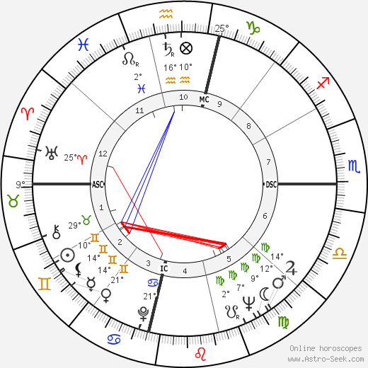 Charlie Wilson birth chart, biography, wikipedia 2018, 2019