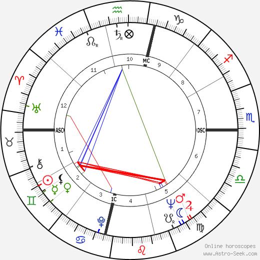 Charlie Wilson tema natale, oroscopo, Charlie Wilson oroscopi gratuiti, astrologia