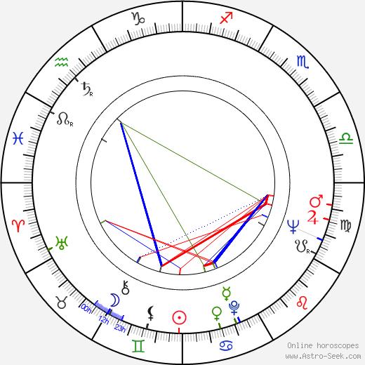Claire Tomalin tema natale, oroscopo, Claire Tomalin oroscopi gratuiti, astrologia