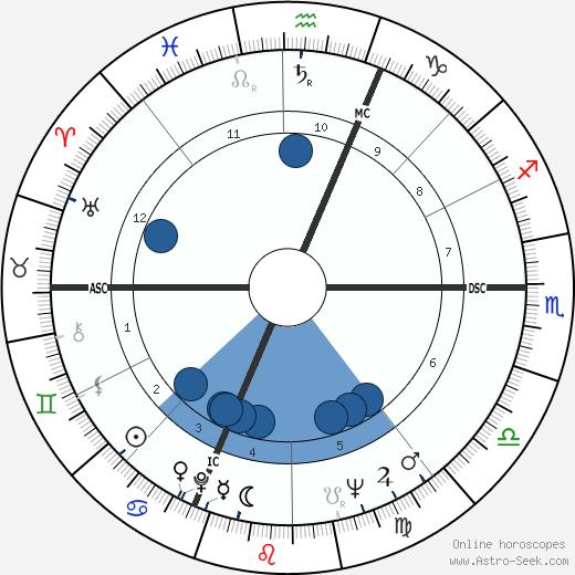 Claudio Abbado wikipedia, horoscope, astrology, instagram