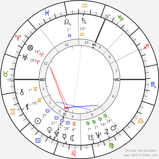 Claudio Abbado birth chart, biography, wikipedia 2019, 2020
